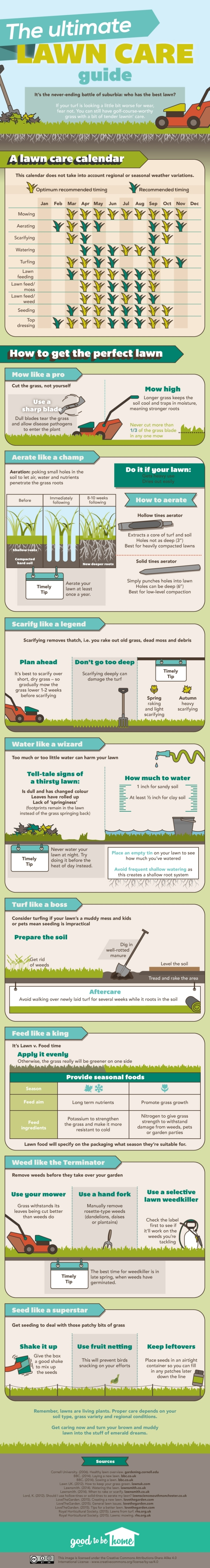Ultimate Lawncare Guide