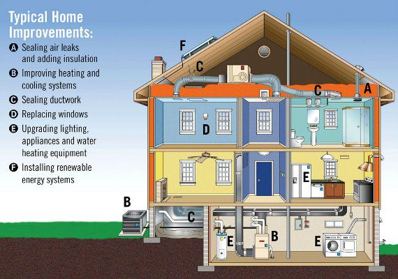 Four unseen home improvements that will make a huge difference