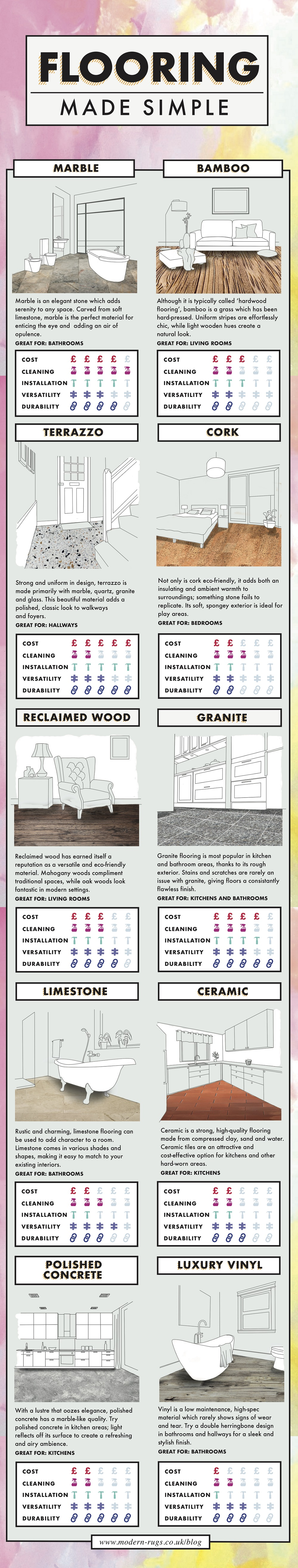 Compare Flooring Options